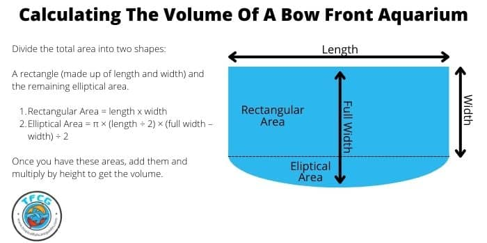 How To Calculate The Volume Of A Bow Front Aquarium